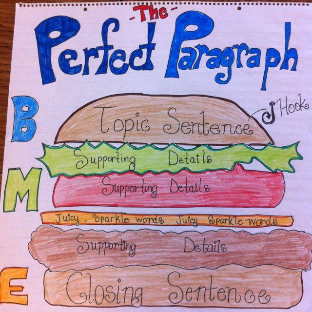 Perfect essay format