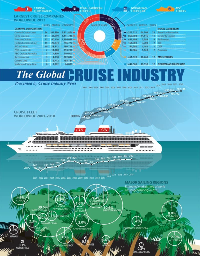 11 Types Of Cruise Ship Jobs That Fit Your Interests: Viajes Y Turismo, Cruceros