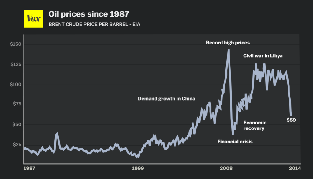 Why Oil Prices Keep Falling And Throwing The World Into Turmoil