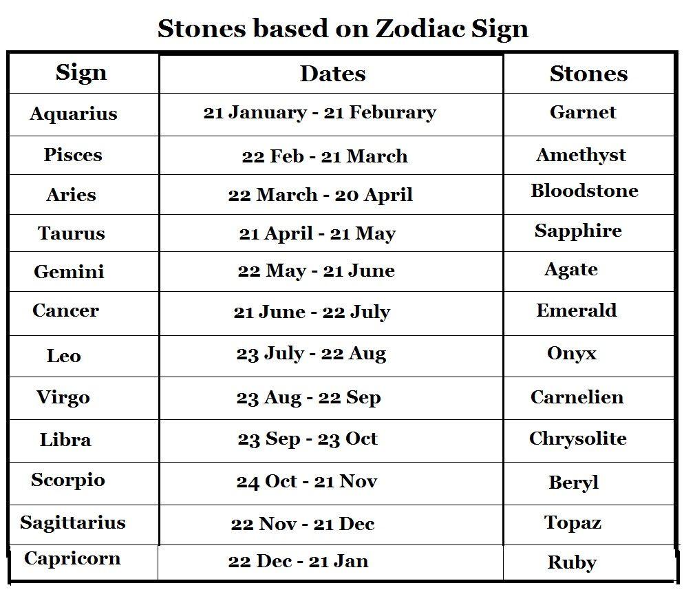 Zodiac birthstone chart gemstone pinterest birthstones chart zodiac birthstone chart nvjuhfo Image collections