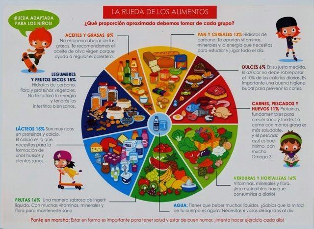 Que es una dieta equilibrada explicacion para niños
