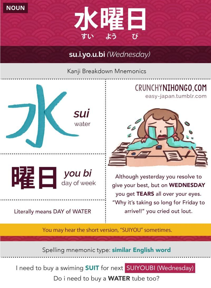 Japanese JLPT N5 Word List: 水曜日(すいようび) | Foreign
