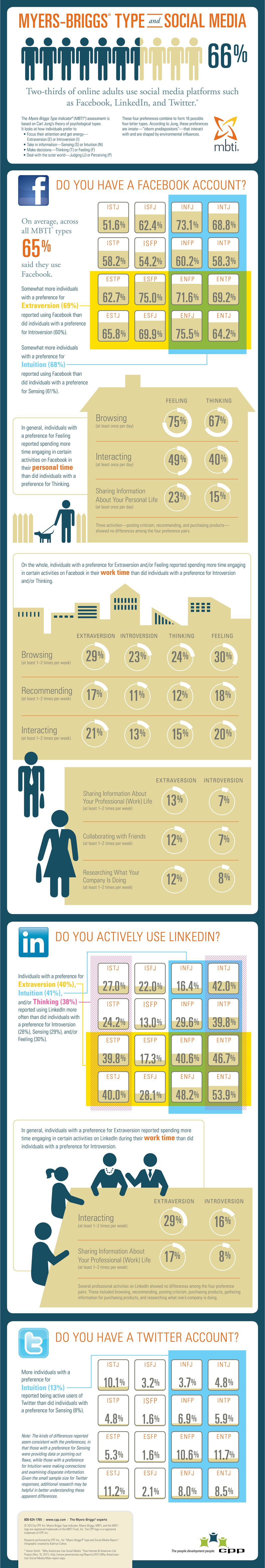 How Your Personality Type Influences Your Social Media Preference The Daily Dot Social Media Infographic Types Of Social Media Types Of Psychology