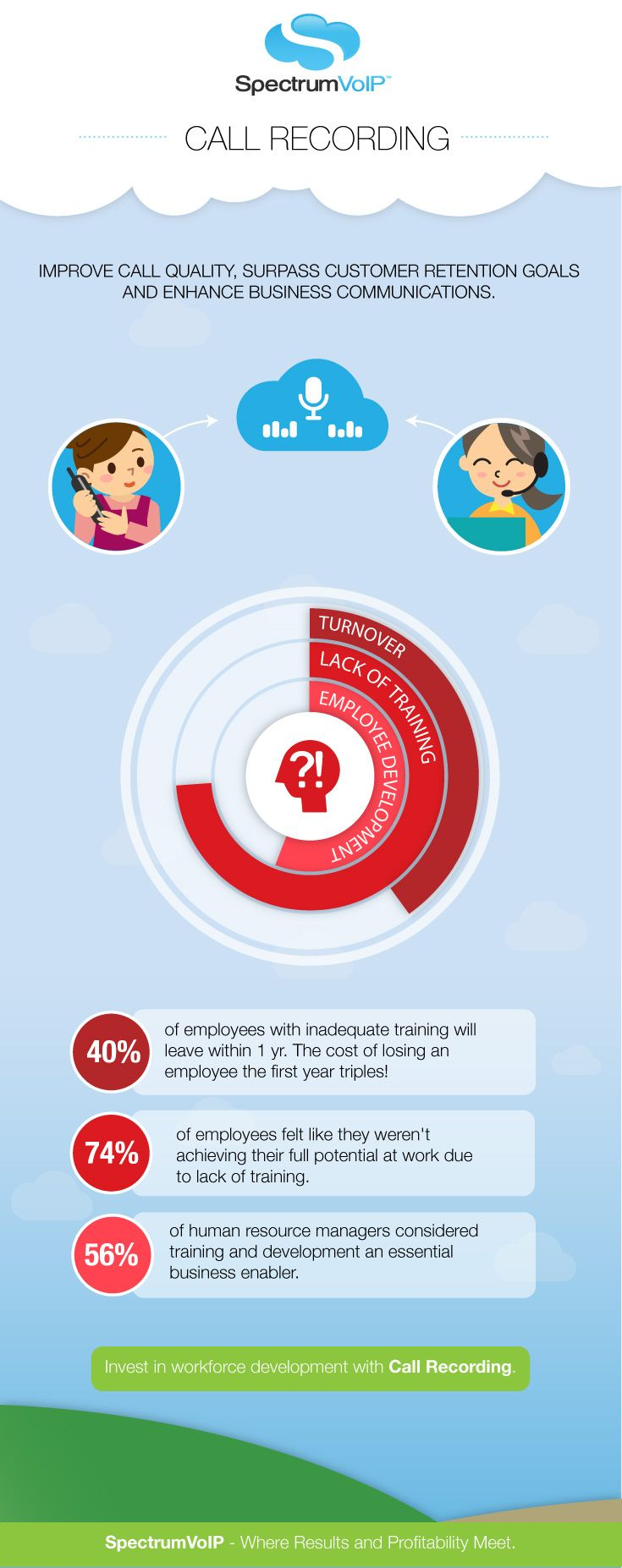 Did you know that 40 of employees with inadequate
