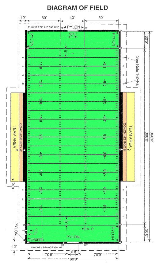 graphic about High School Football Field Diagram Printable named Soccer Marketplace Measurement for Substantial College or university, NCAA, Professional