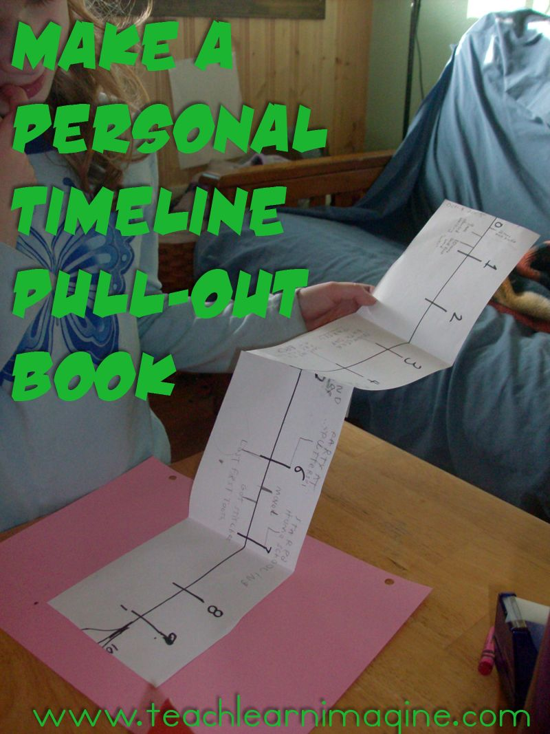 Personal Timeline- also another idea for what to do with ...  Creative Timeline Project Ideas