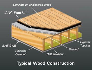 Acoustic Floor Underlayment Footfall Soundproofing Material
