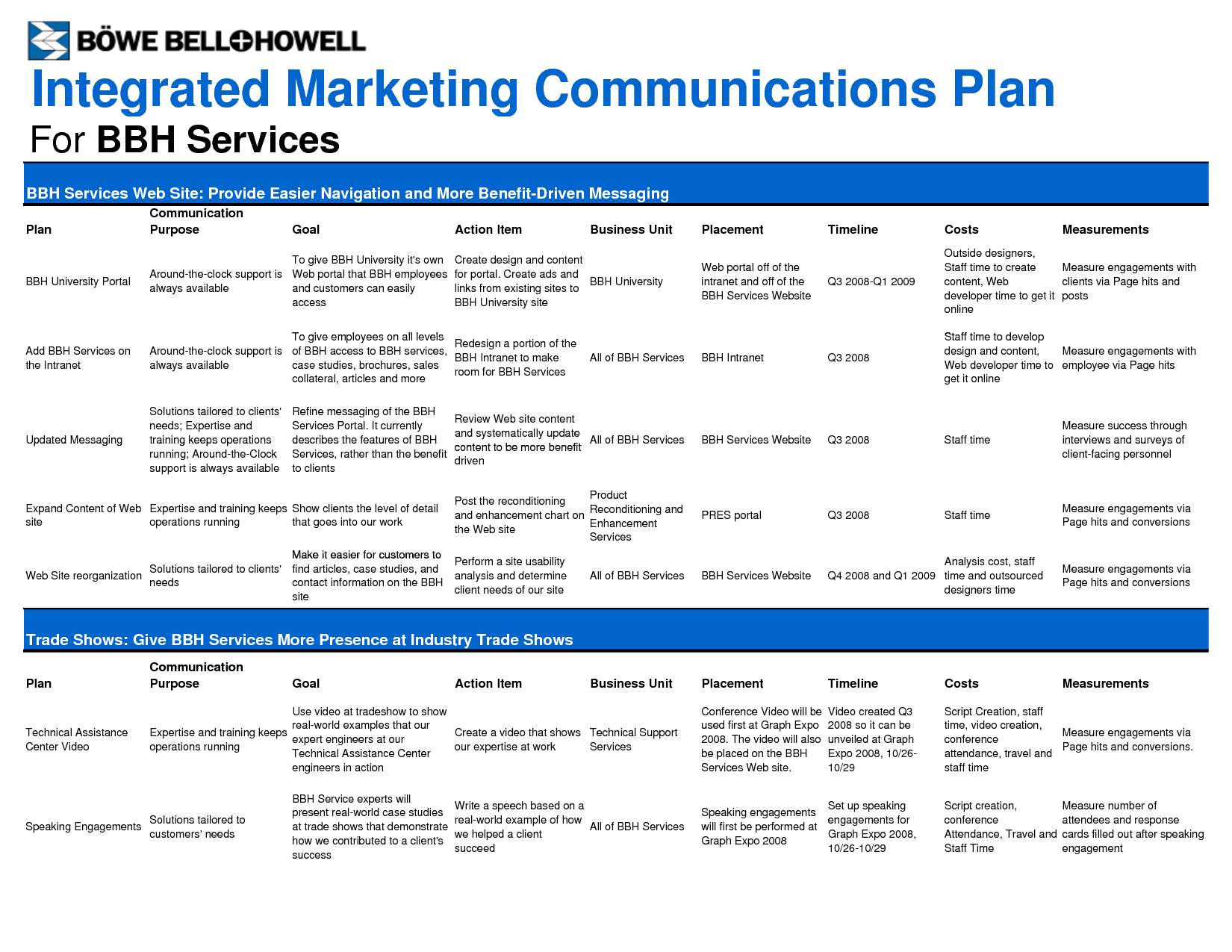 marketing plan template Google Search Communication