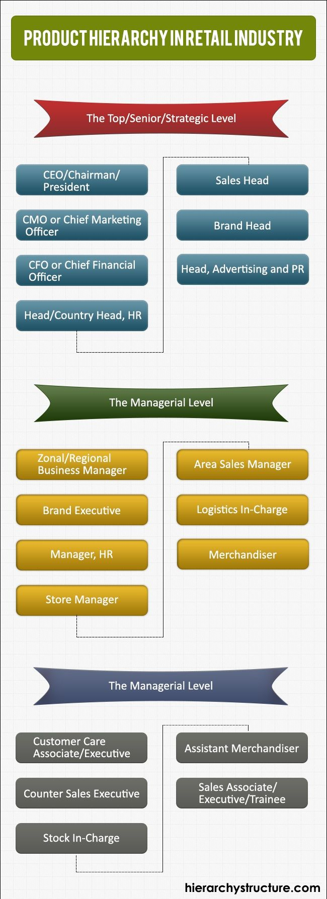 Product Hierarchy In Retail Industry Hierarchy Chief Marketing Officer Retail