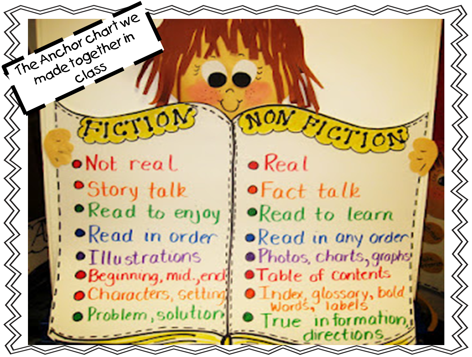First Grade Wow Fiction And Nonfiction Compare Anchor