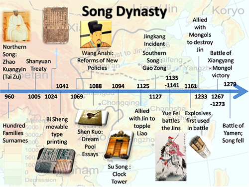 Song Dynasty (960-1179 AD) timeline. | 古物 宋朝 | Pinterest ...
