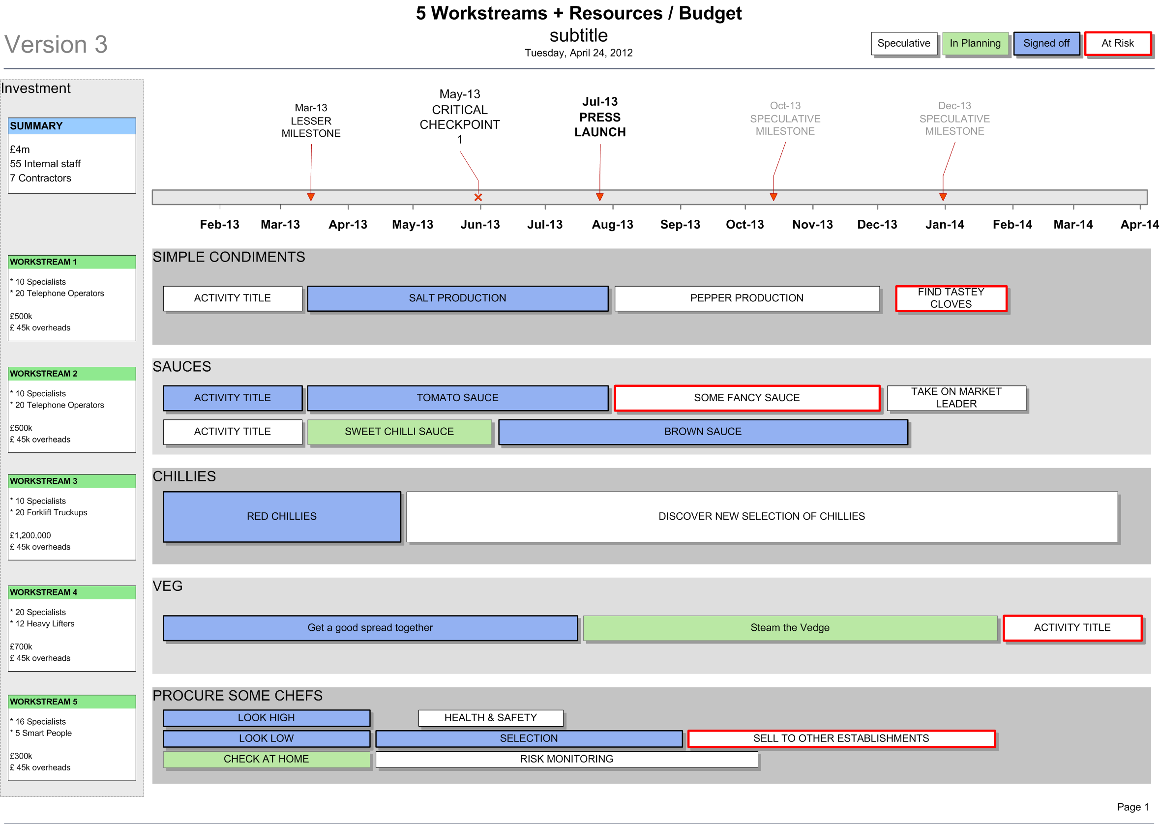 Roadmap Showing Resource And Budget HttpBusinessDocsCoUk