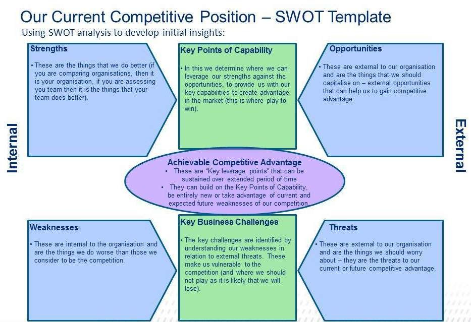 Swot Analysis Template  Digital Citizenship And Learning
