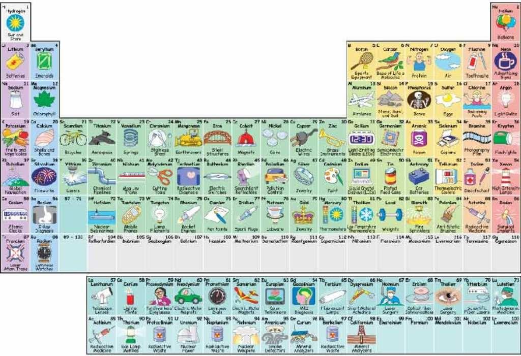 Tabla periodica interactiva para imprimir tabla periodica dinamica tabla periodica interactiva para imprimir tabla periodica dinamica tabla periodica completa tabla periodica elementos urtaz Images