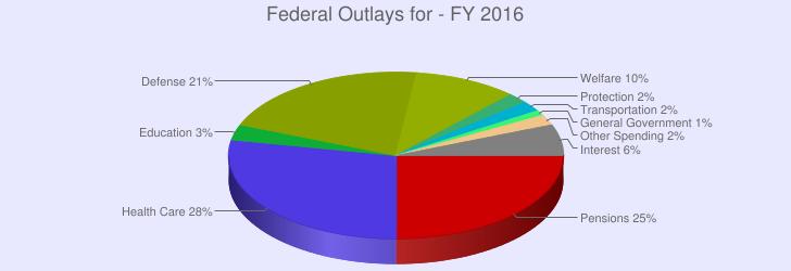 us federal budget pie