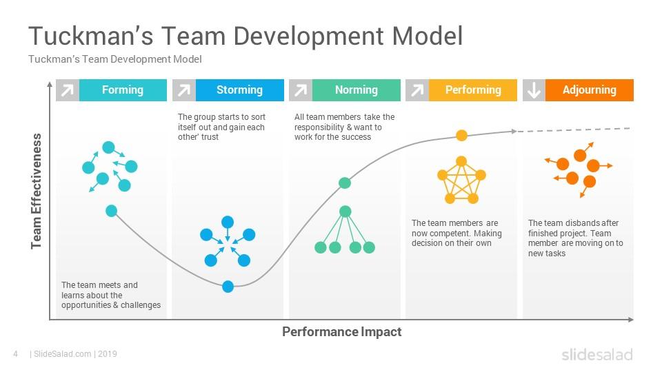 Tuckman S Team Development Model Powerpoint Template Diagrams Slidesalad In 2020 Team Development Powerpoint Templates Slide Design