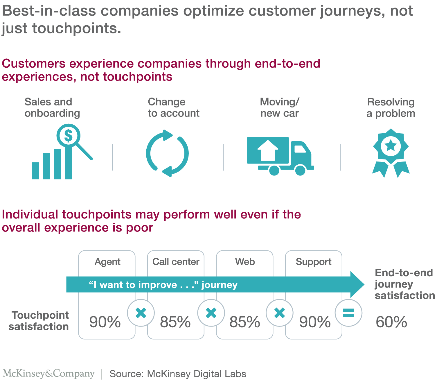 The CEO guide to customer experience | McKinsey & Company