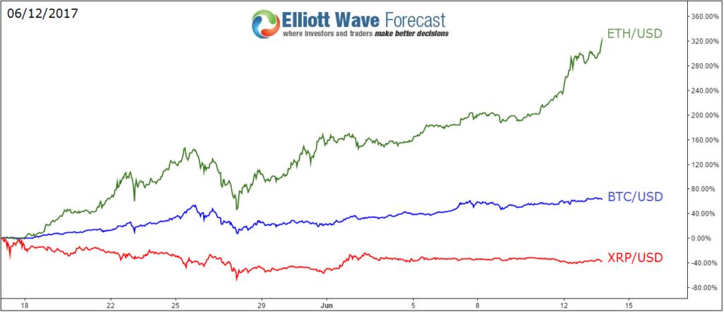 Bitcoin Vs Xrp Chart - Bitcoin Vs Xrp Chart / A comparison of bitcoin (btc) and xrp (xrp ...