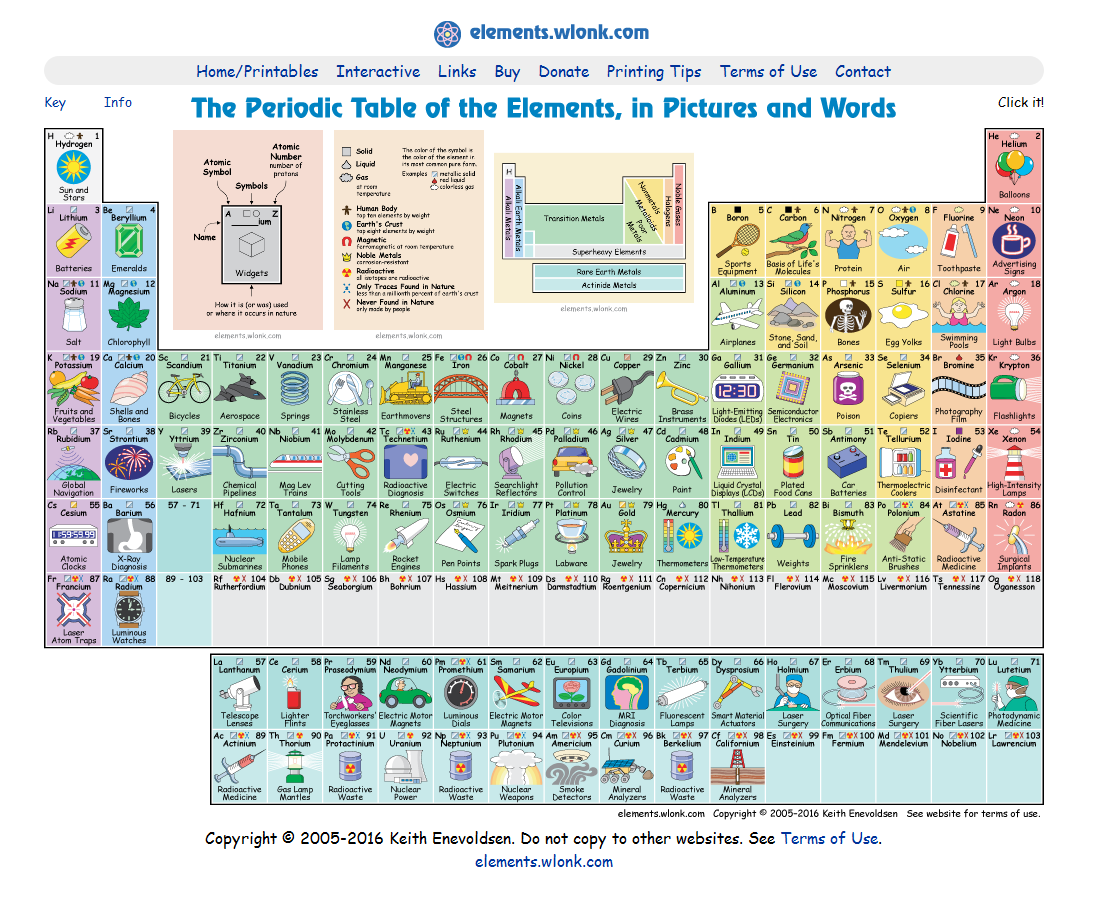 the periodic table of elements in pictures words see the fully interactive