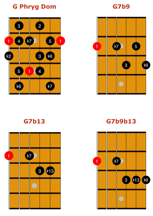phrygian dominant scale 3 music stuff in 2019 acoustic guitar lessons guitar lessons. Black Bedroom Furniture Sets. Home Design Ideas
