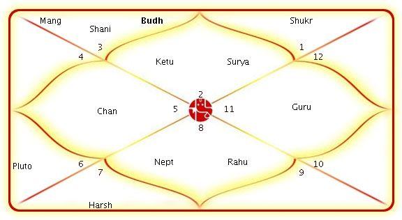 hindi kundli match making free