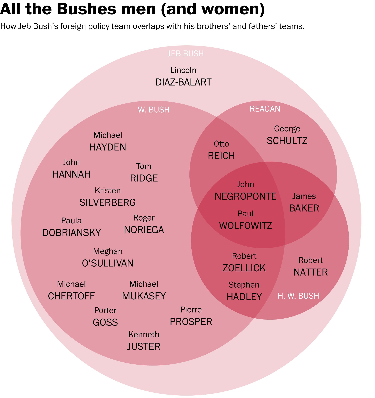 democrat vs republican venn diagram how republicans and democrats