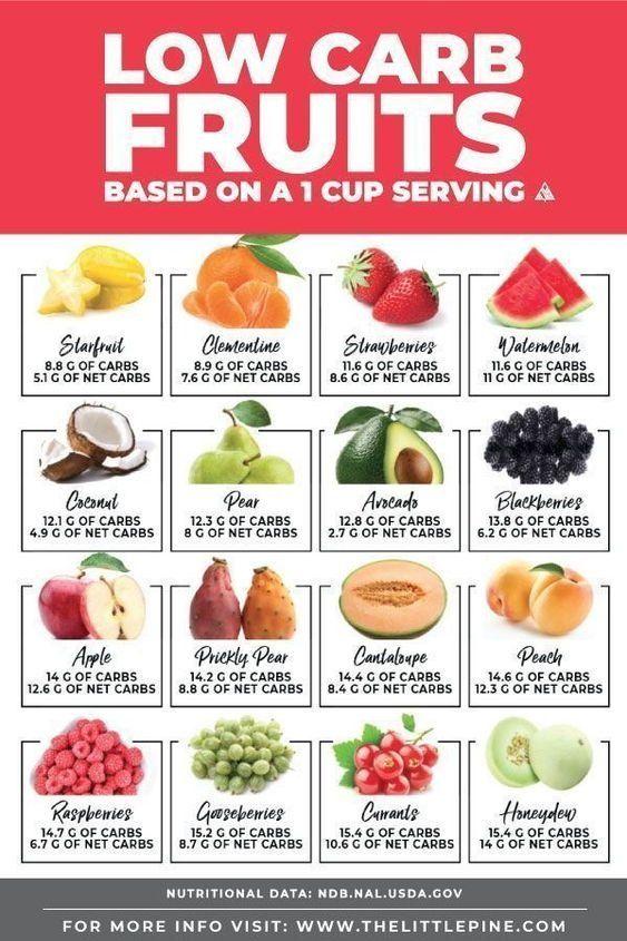 son frutas bien en la dieta cetosis