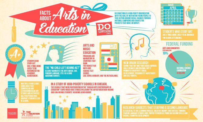educational infographic the love of theatre theatre for theatre s