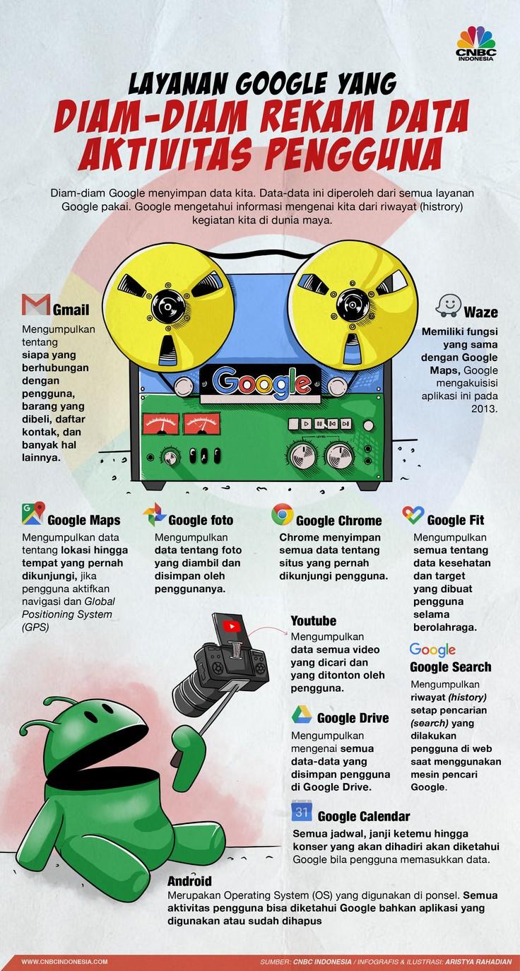 Ini Aplikasi Google Yang Diam Diam Kumpulkan Data Kamu Pengetahuan Infografis Kiat Belajar