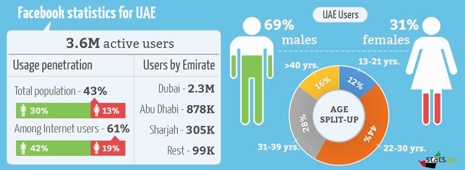 Check out the latest media statistics for the UAE!  Which category do you fall under?  #media #socialmedia #twitter #facebook #UAE #Dubai #Mydubai #emirates