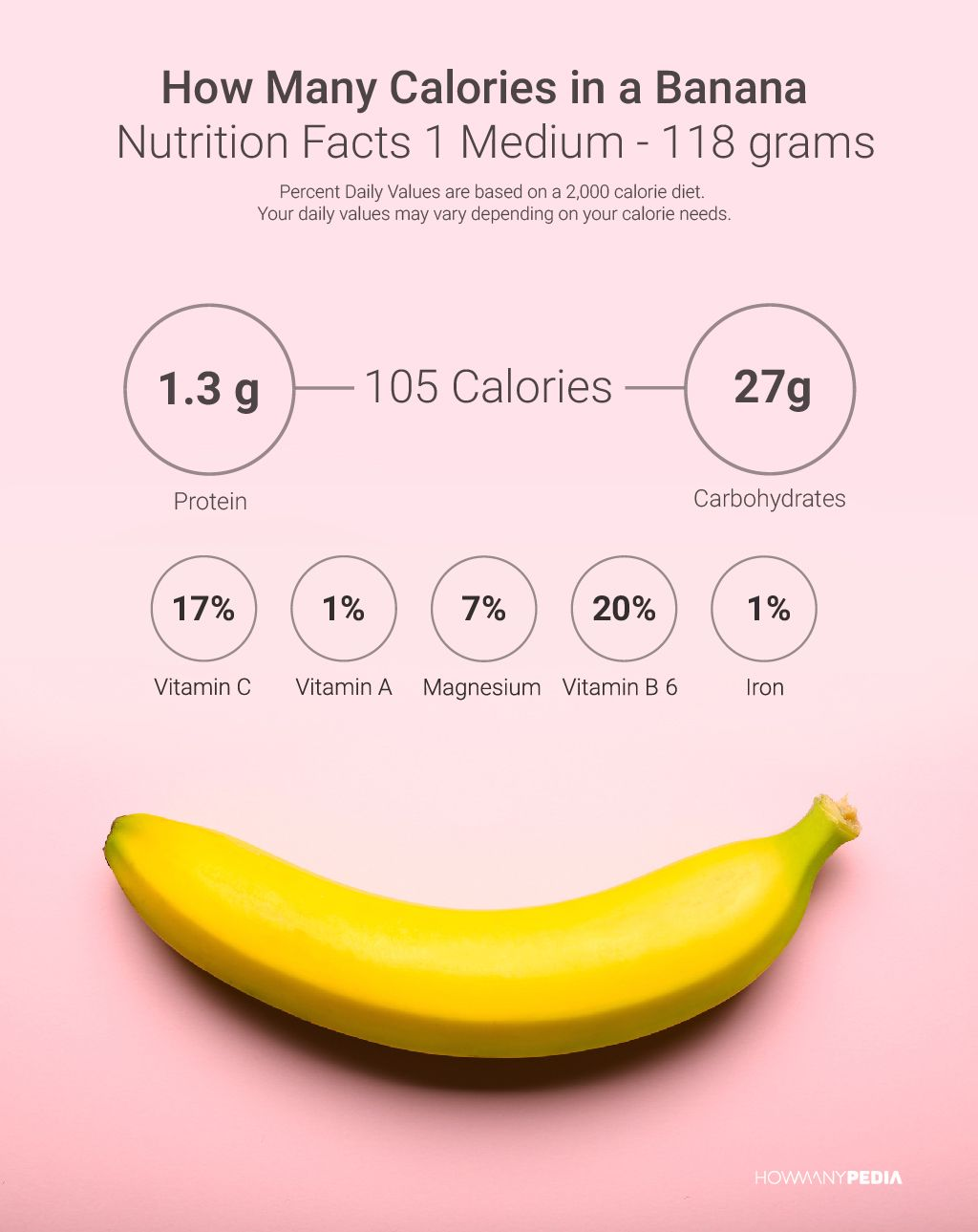 how many calories in a banana | calories & carbs | pinterest