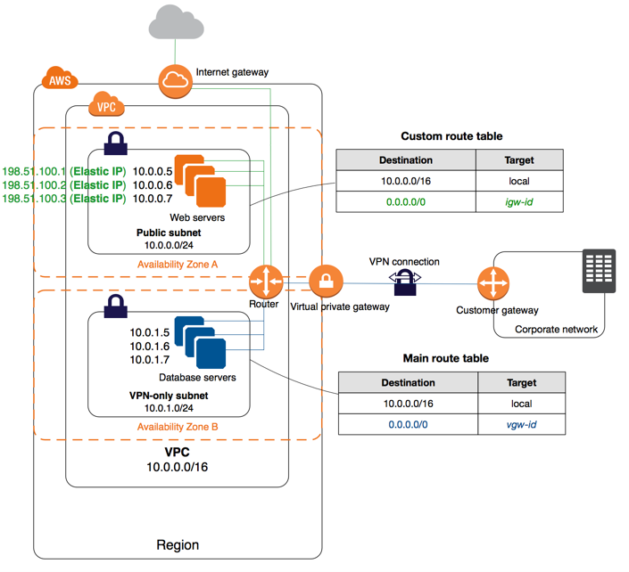 899bfa8daab09f4ae6968563bf453728 - How To Create Vpn Connection In Aws