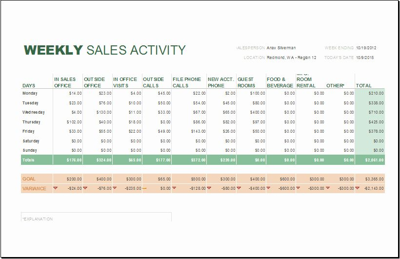 Weekly Sales Report Template Fresh Daily Weekly And Monthly Sales Report Templates Sales Report Template Report Template Templates