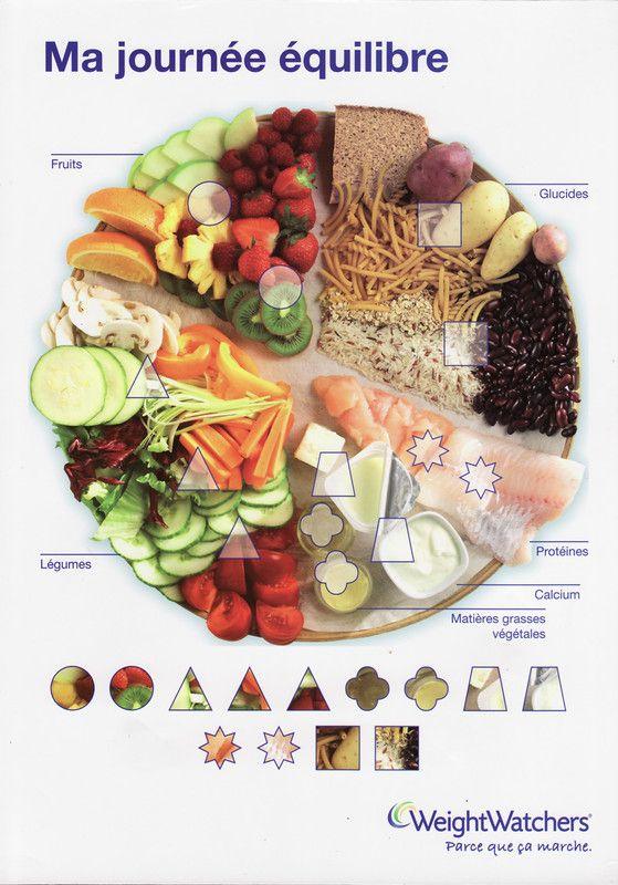 Image du blog food pinterest blog diabetes and menu - Blog cuisine weight watchers ...