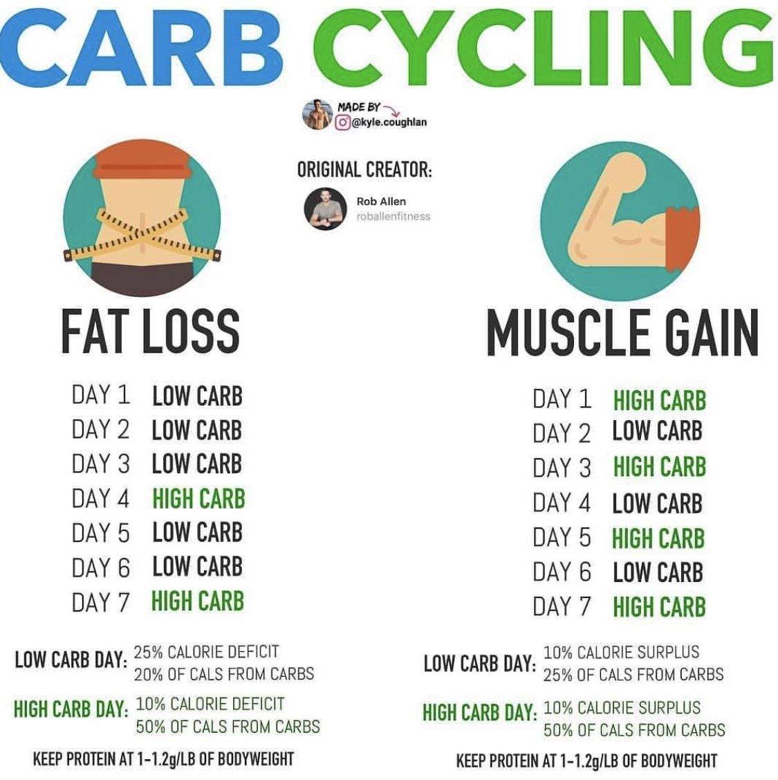 Pin by Manayer on Nutrition | Carb cycling diet, Carb ...
