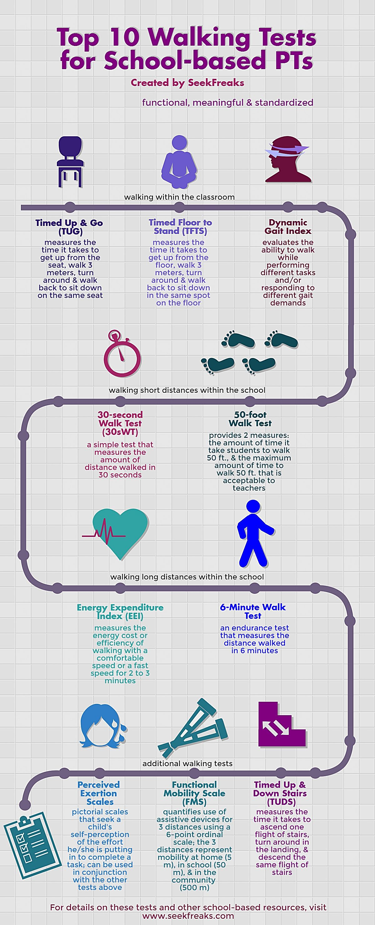 Top 10 Walking Tests For School Based Pts