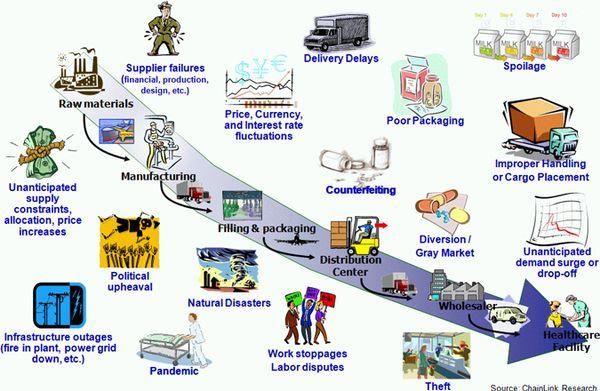 network design in supply chain management pdf