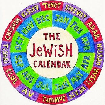 Jewish Months And Their Modern Equivalent Months Jewish Judaism