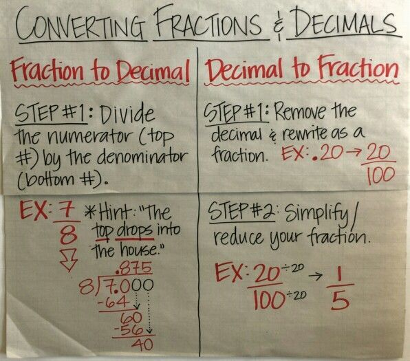 Converting Fractions To Decimals Anchor Chart  Decimals