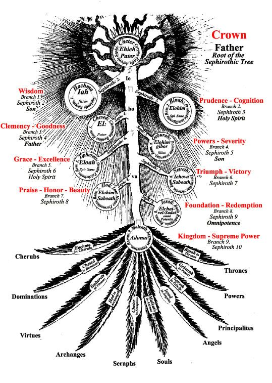 robert fludd, Quabalah, third tarot card, Quabbalah, Quabballah, Kabbalah, Cabala, Kaballah, Kabbala, Kabbalah, Cabalah, Christian, Kabbalah, Christian Mysteries, Esoteric Letters, Four Letter Keys, Franz Bardon, God, Hermes, Kabbalah, Kabbalistic Astrology, Kabbalistic Word, Kabbalist, Magic Formulas, Magician, Magick, Mantra, Order of the Spheres, Pentagram, Qabbalah, Quabbalah, Ritual magic, Rituals, Spirit, Tantras, Tarot, Tetragammaton, Cosmic Language, Laws of Analogy, Three Letter…