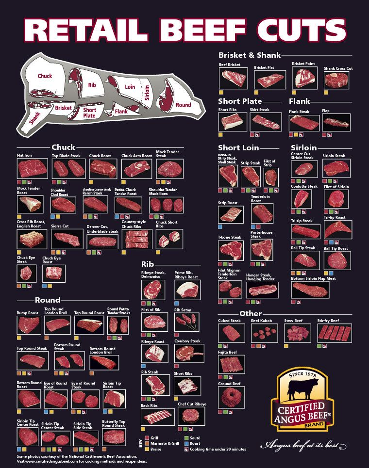 1000 images about beef cut on pinterest ribs steaks and cooking : beef cuts diagram - findchart.co