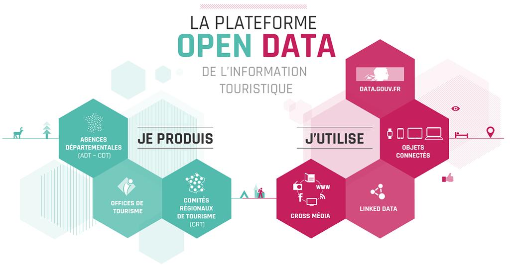 DATAtourisme > La plateforme OpenData du tourisme en