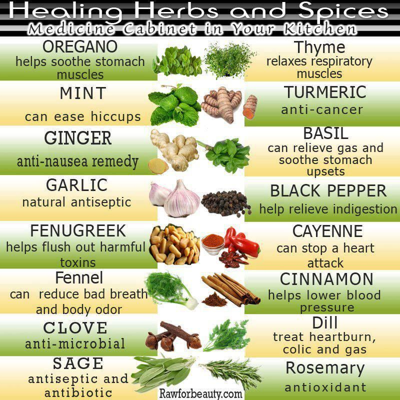 Natural Health uses for herbs