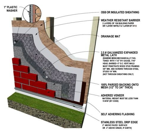 Thin Brick Or Stone Veneer Diy Diagram Brick Veneer Brick Veneer Siding Exterior Wall Design