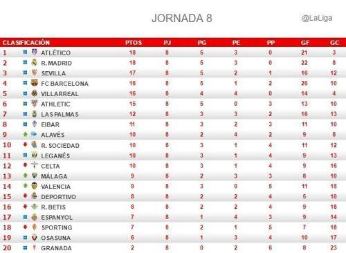 ترتيب الدوري الإسباني لكرة القدم بعد إجراء لقاءات الجولة الثامنة Real Madrid La Liga Madrid