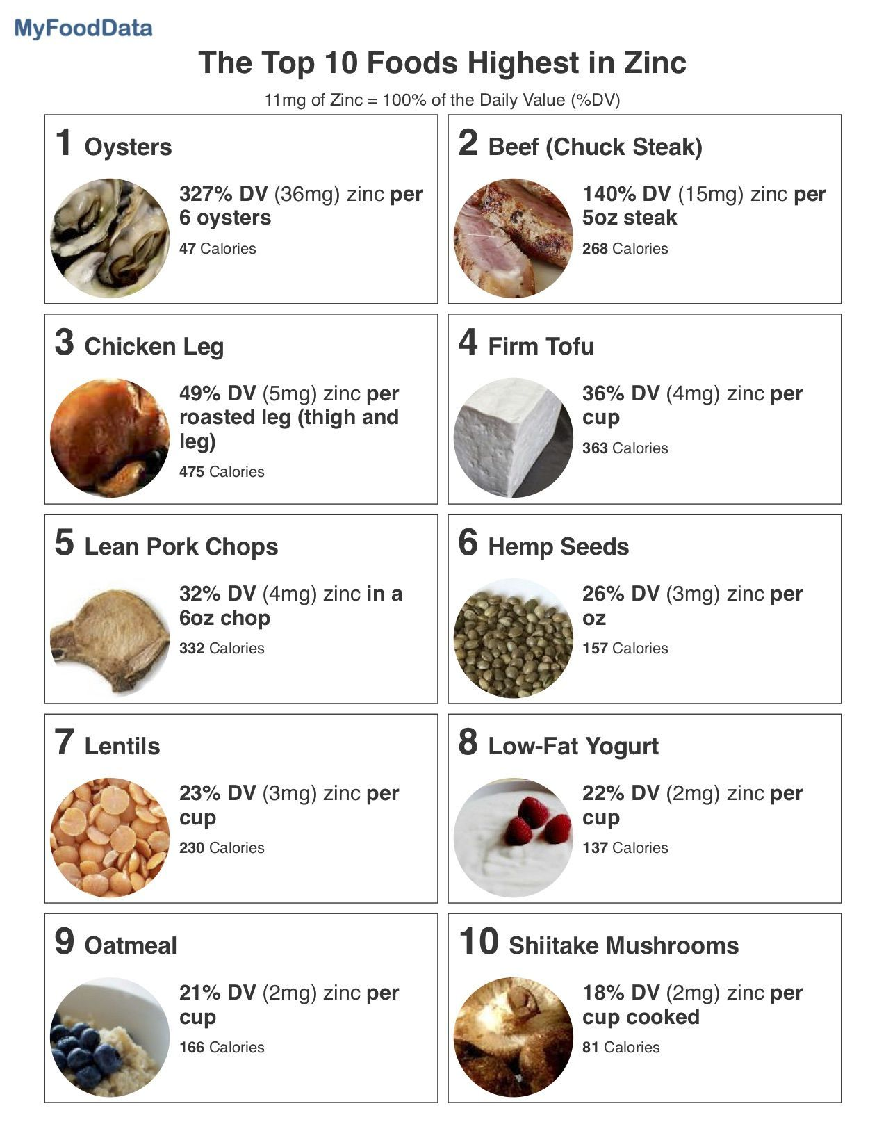 Top 10 Foods Highest in Zinc Foods high in zinc, Zinc