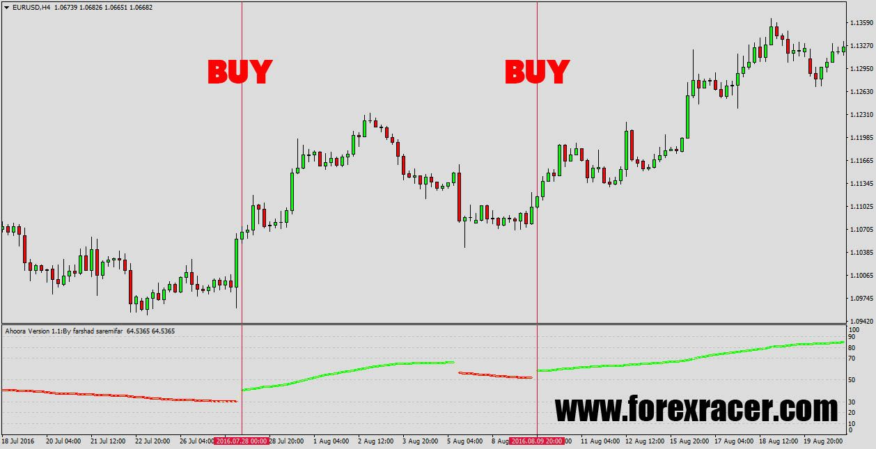 Pin Na Forex Indicators