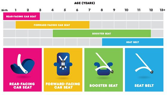 Astounding Age Size Chart Carseat Baby Time Viajar Con Ninos Silla Caraccident5 Cool Chair Designs And Ideas Caraccident5Info