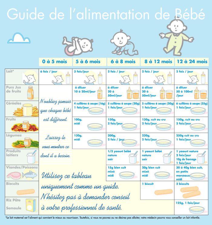 Souvent Tableau diversification alimentaire bebe   Guide alimentaire de  RC01