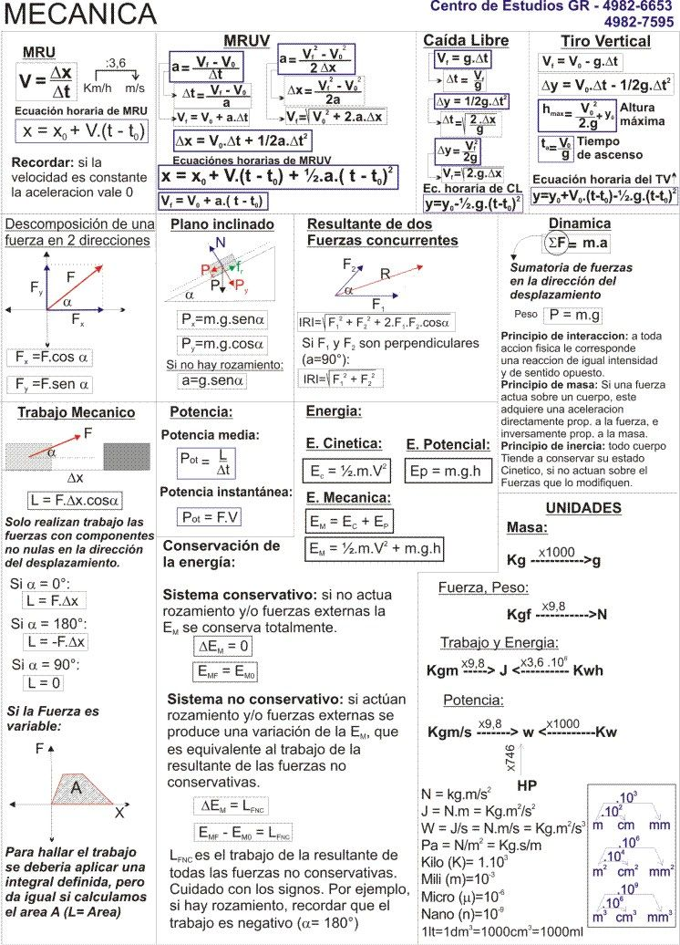 Pin De Tomas Vigo En Fisica Fisica Formulas Ciencias Fisicas Fisica 2